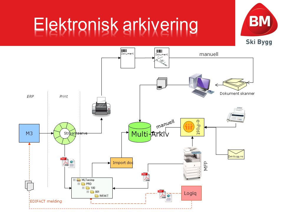 Elektronisk arkivering