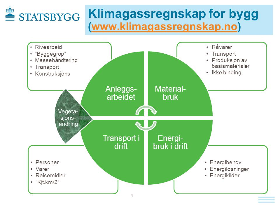 Klimagassregnskap for bygg (www.klimagassregnskap.no)