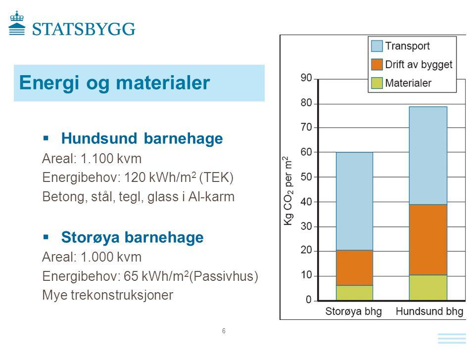 Energi og materialer Hundsund barnehage Storøya barnehage