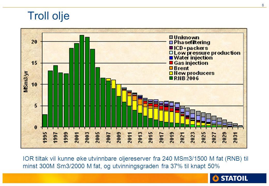 Troll olje