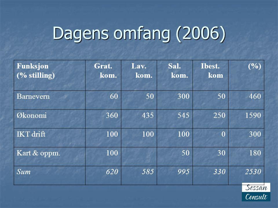 Dagens omfang (2006) Funksjon (% stilling) Grat. kom. Lav. kom.