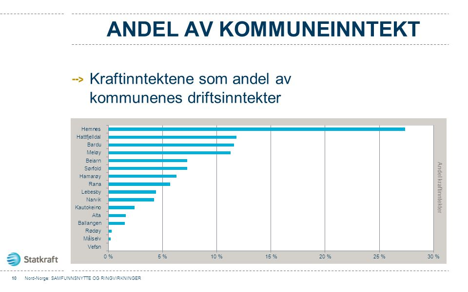 Andel av kommuneinntekt