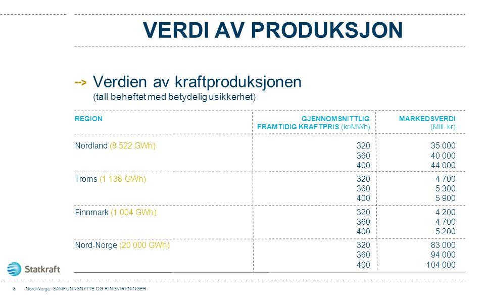 Verdi av produksjon Verdien av kraftproduksjonen (tall beheftet med betydelig usikkerhet) Region Gjennomsnittlig Markedsverdi.