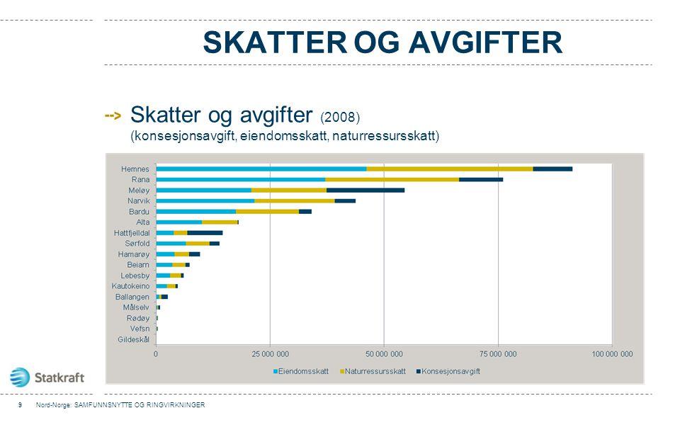 Skatter og avgifter Skatter og avgifter (2008) (konsesjonsavgift, eiendomsskatt, naturressursskatt)