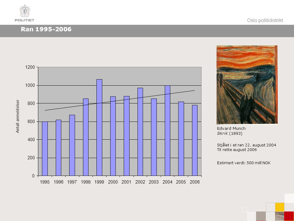Ran 1995-2006 Oslo politidistrikt 1200 1000 800 600 400 200 1995 1996