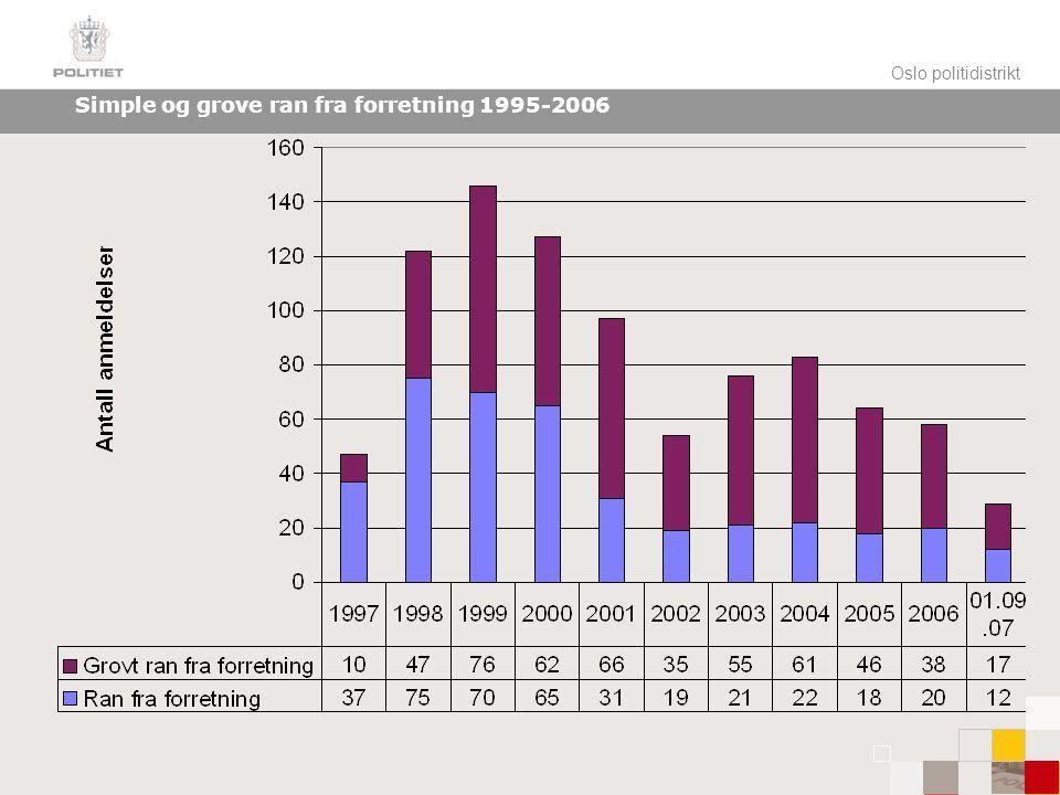 Simple og grove ran fra forretning 1995-2006