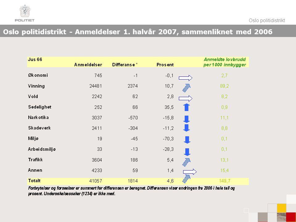 Oslo politidistrikt Oslo politidistrikt - Anmeldelser 1. halvår 2007, sammenliknet med 2006