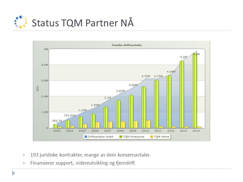 Status TQM Partner NÅ 193 juridiske kontrakter, mange av dem konsernavtaler.