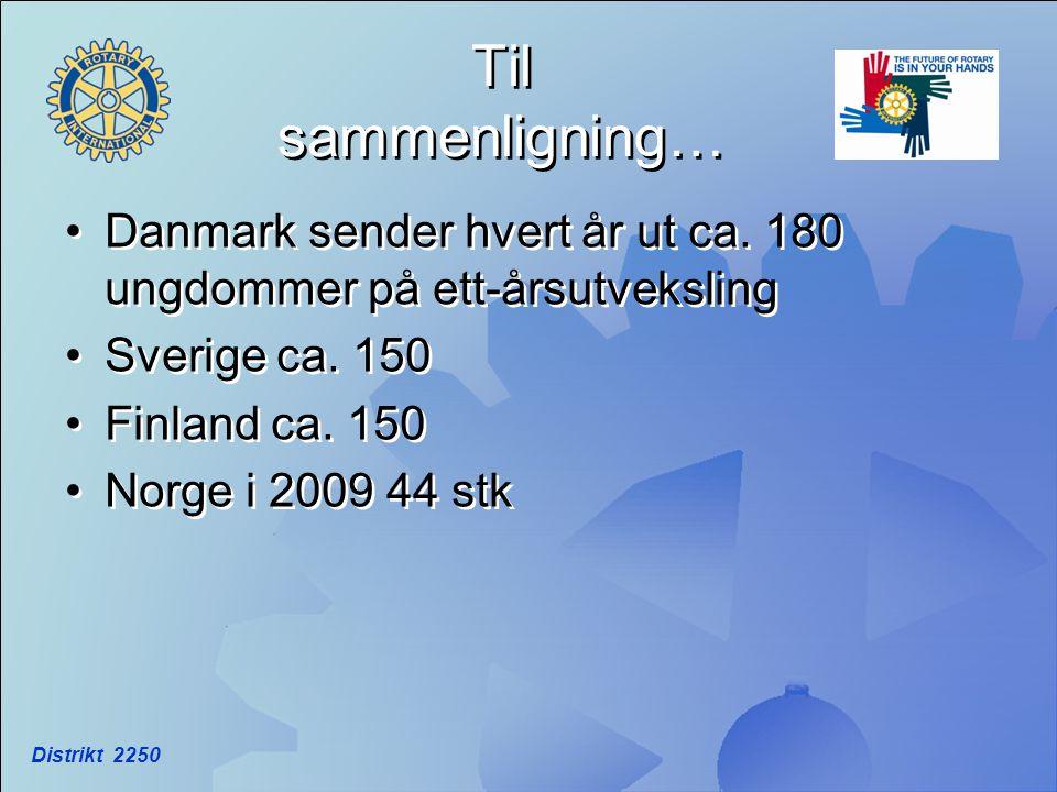 Til sammenligning… Danmark sender hvert år ut ca. 180 ungdommer på ett-årsutveksling. Sverige ca. 150.