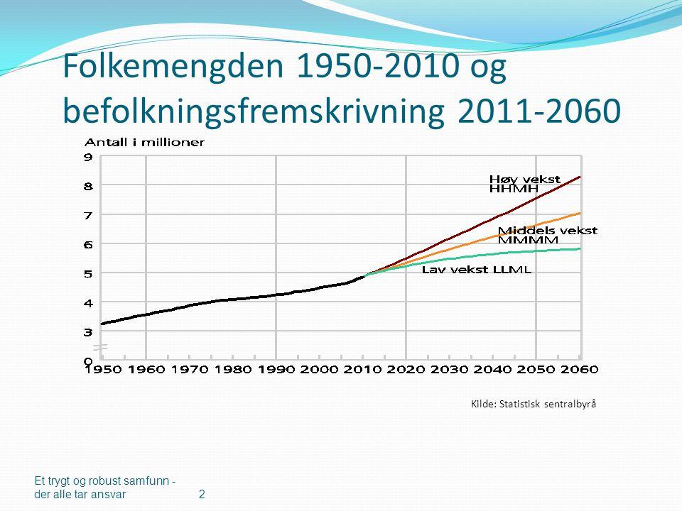 Folkemengden 1950-2010 og befolkningsfremskrivning 2011-2060