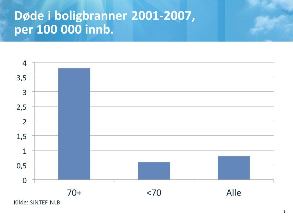 Døde i boligbranner 2001-2007, per 100 000 innb.