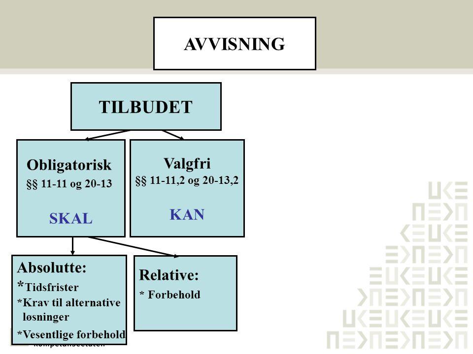 AVVISNING TILBUDET Obligatorisk Valgfri §§ 11-11,2 og 20-13,2 KAN SKAL