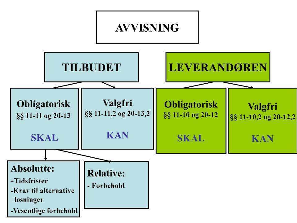 AVVISNING TILBUDET LEVERANDØREN