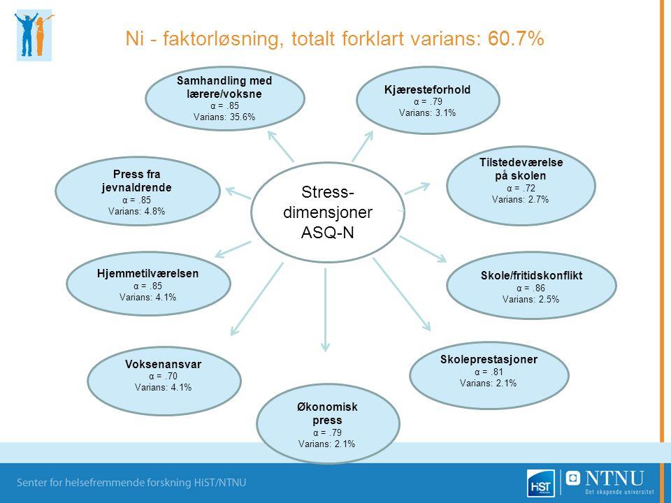 Ni - faktorløsning, totalt forklart varians: 60.7%