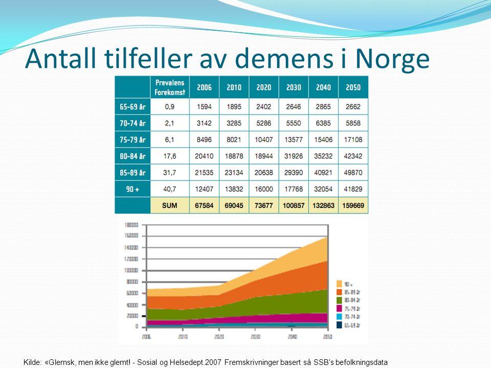 Antall tilfeller av demens i Norge