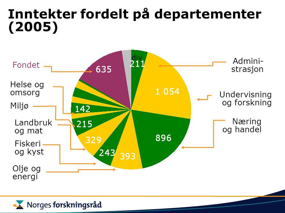 Inntekter fordelt på departementer (2005)