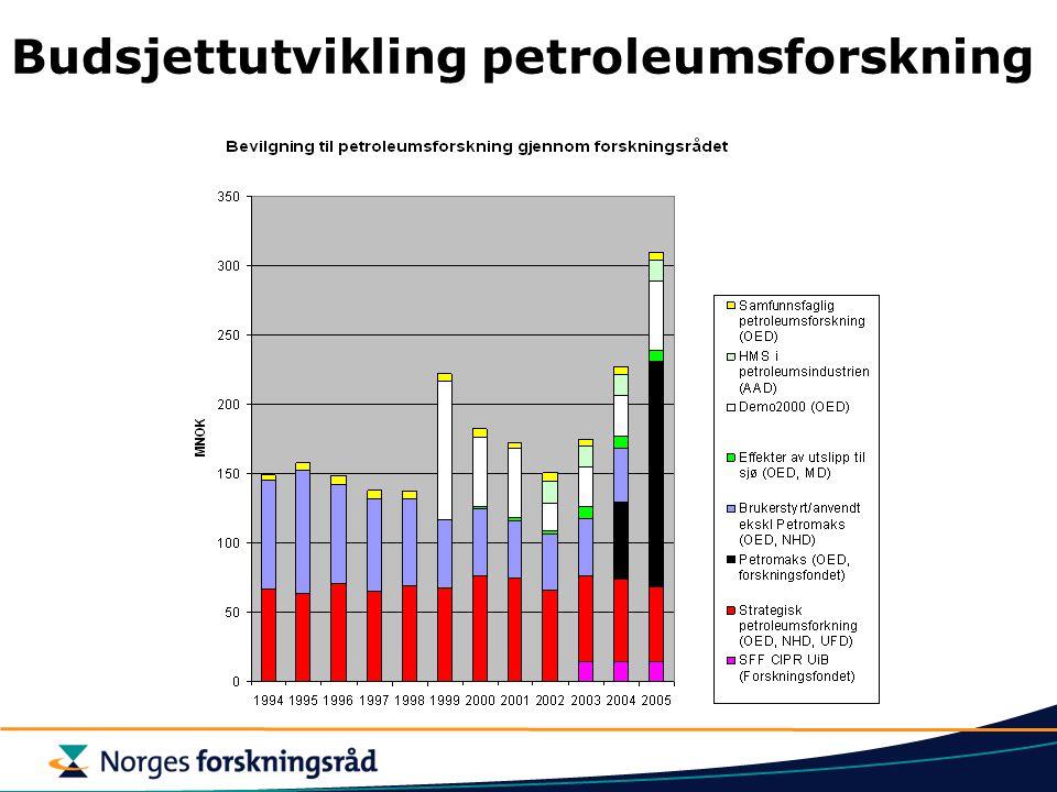 Budsjettutvikling petroleumsforskning