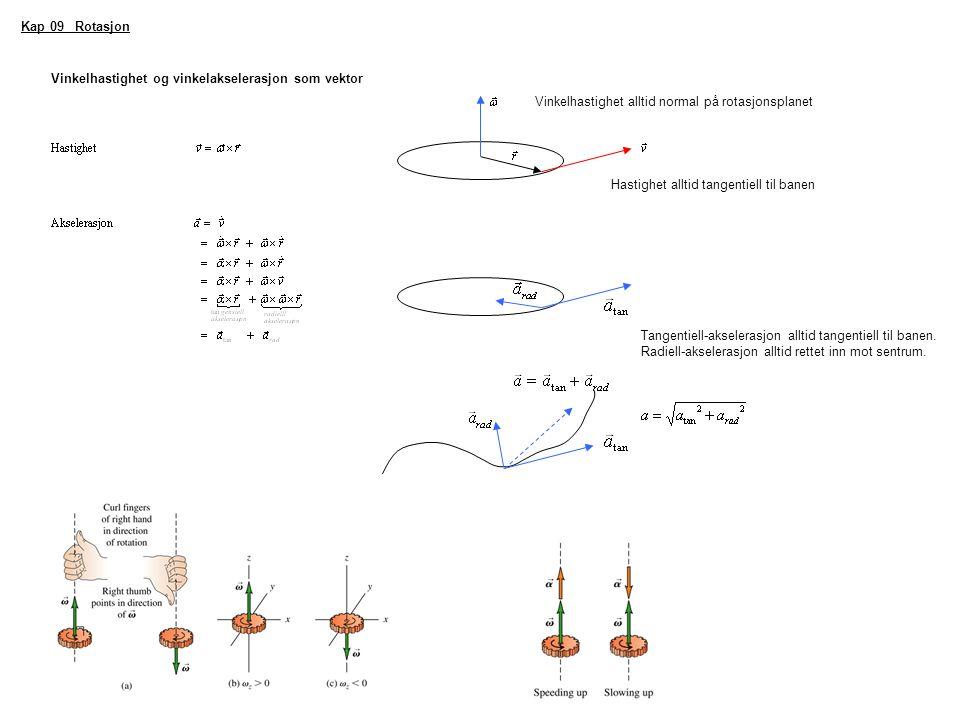 Kap 09 Rotasjon Vinkelhastighet og vinkelakselerasjon som vektor. Vinkelhastighet alltid normal på rotasjonsplanet.