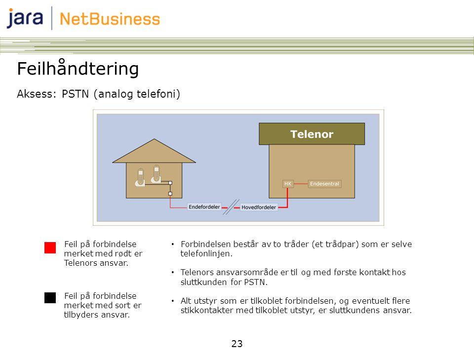 Feilhåndtering Aksess: PSTN (analog telefoni) 23