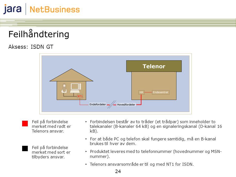 Feilhåndtering Aksess: ISDN GT 24