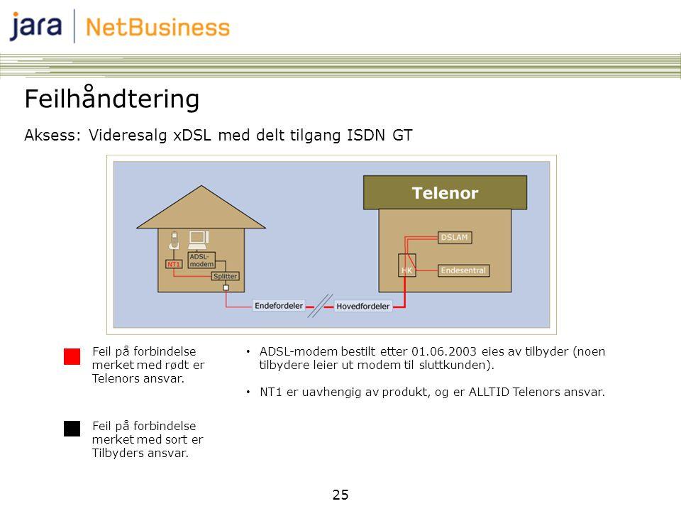 Feilhåndtering Aksess: Videresalg xDSL med delt tilgang ISDN GT 25