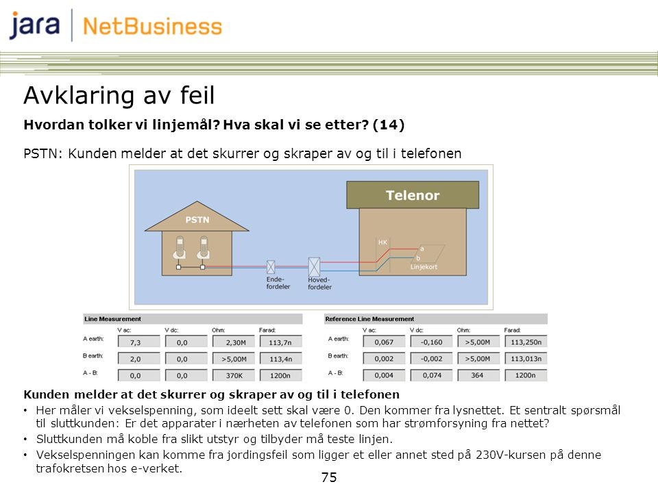 Avklaring av feil Hvordan tolker vi linjemål Hva skal vi se etter (14) PSTN: Kunden melder at det skurrer og skraper av og til i telefonen.