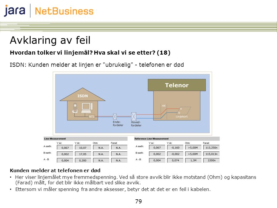 Avklaring av feil Hvordan tolker vi linjemål Hva skal vi se etter (18) ISDN: Kunden melder at linjen er ubrukelig - telefonen er død.