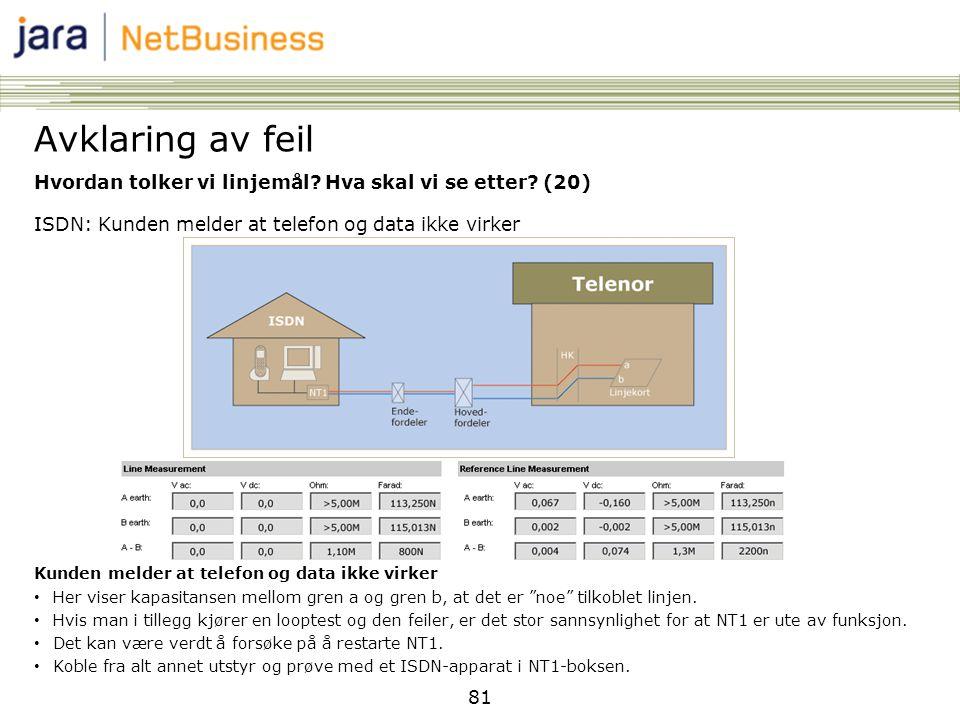 Avklaring av feil Hvordan tolker vi linjemål Hva skal vi se etter (20) ISDN: Kunden melder at telefon og data ikke virker.