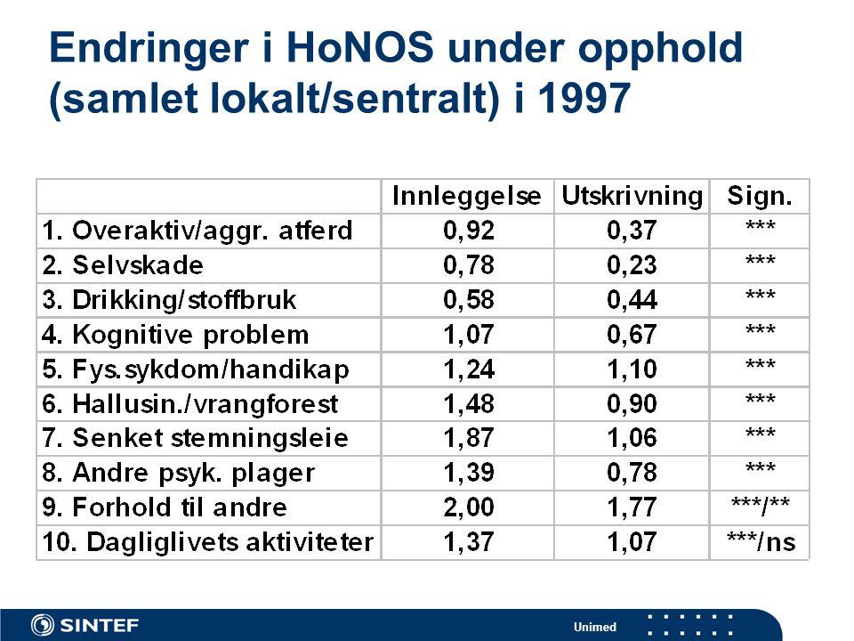 Endringer i HoNOS under opphold (samlet lokalt/sentralt) i 1997