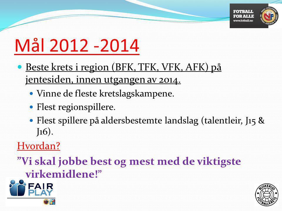 Mål 2012 -2014 Beste krets i region (BFK, TFK, VFK, AFK) på jentesiden, innen utgangen av 2014. Vinne de fleste kretslagskampene.