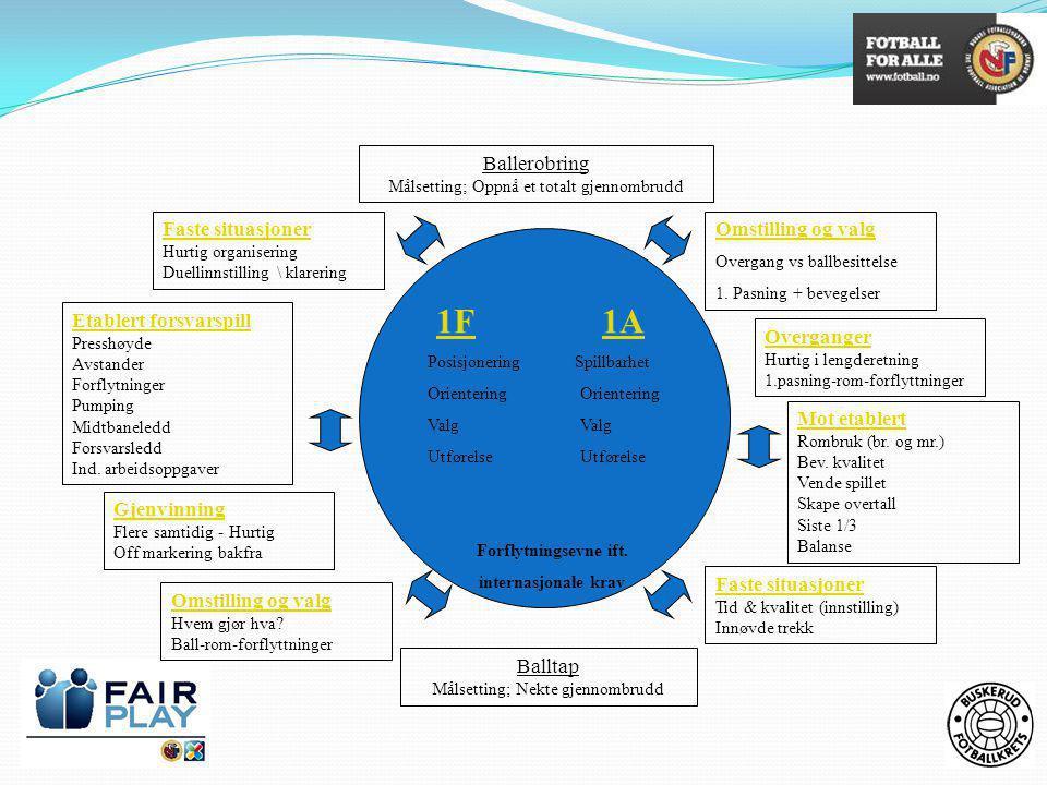 1F 1A Ballerobring Faste situasjoner Omstilling og valg