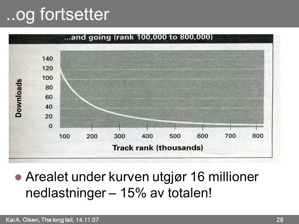 ..og fortsetter Arealet under kurven utgjør 16 millioner nedlastninger – 15% av totalen!