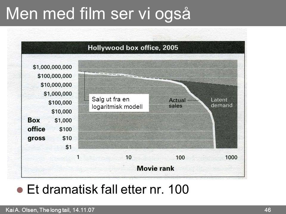 Men med film ser vi også Et dramatisk fall etter nr. 100