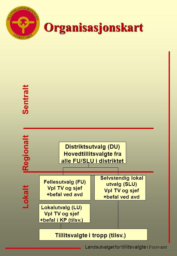 Organisasjonskart Sentralt Regionalt Lokalt Distriktsutvalg (DU)
