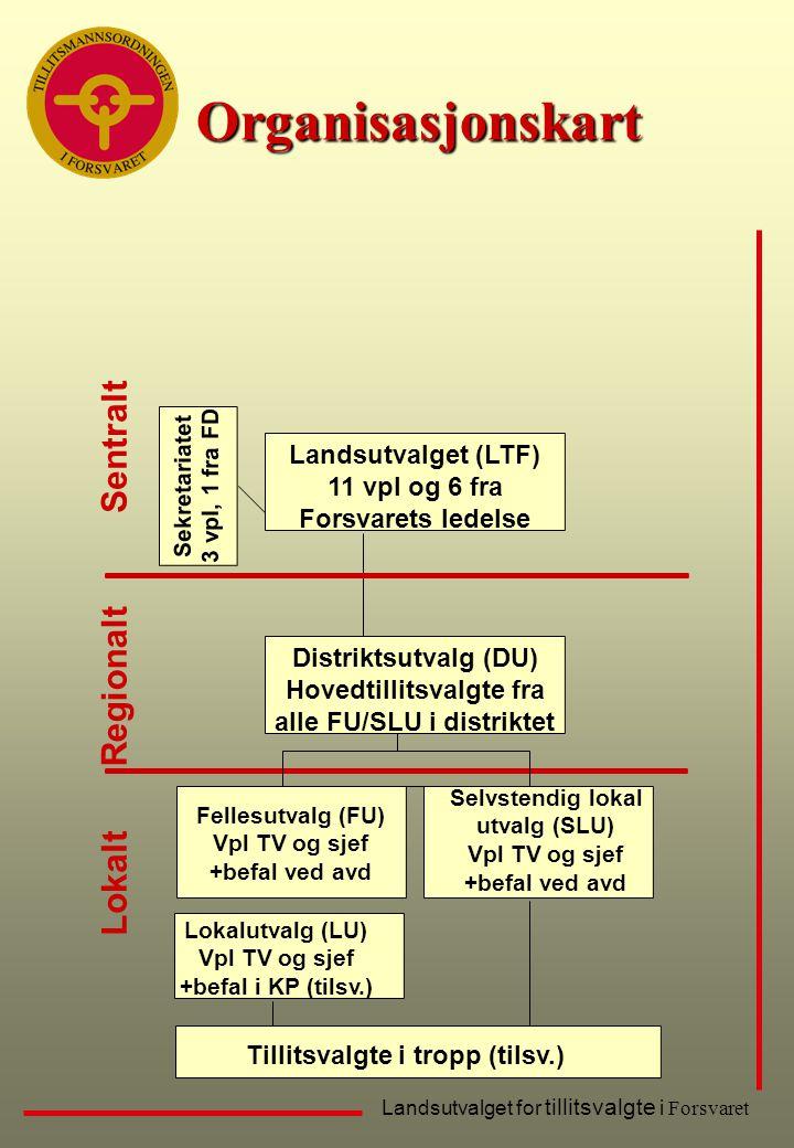 Organisasjonskart Sentralt Regionalt Lokalt Landsutvalget (LTF)
