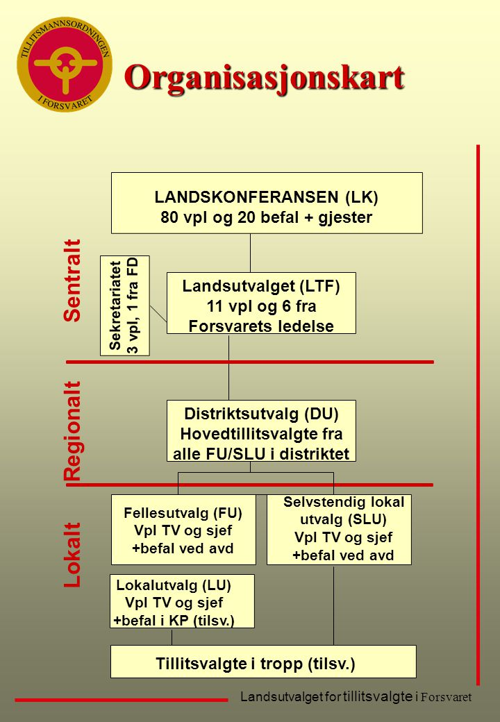 Organisasjonskart Sentralt Regionalt Lokalt LANDSKONFERANSEN (LK)