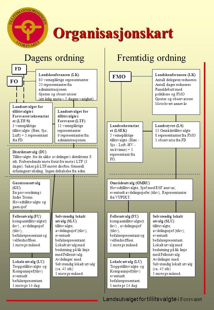 Organisasjonskart Dagens ordning Fremtidig ordning FMO FO FD