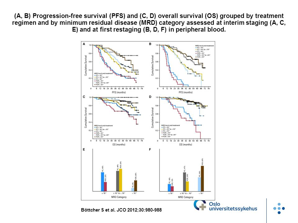 (A, B) Progression-free survival (PFS) and (C, D) overall survival (OS) grouped by treatment regimen and by minimum residual disease (MRD) category assessed at interim staging (A, C, E) and at first restaging (B, D, F) in peripheral blood.
