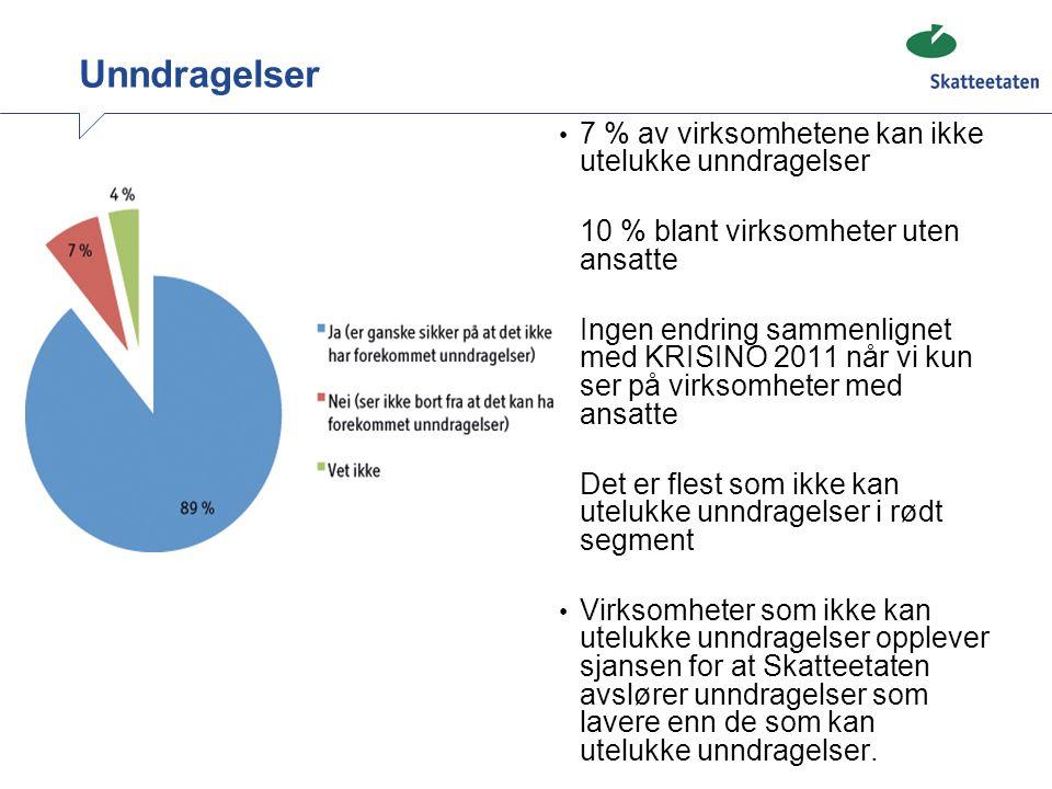 Unndragelser 7 % av virksomhetene kan ikke utelukke unndragelser