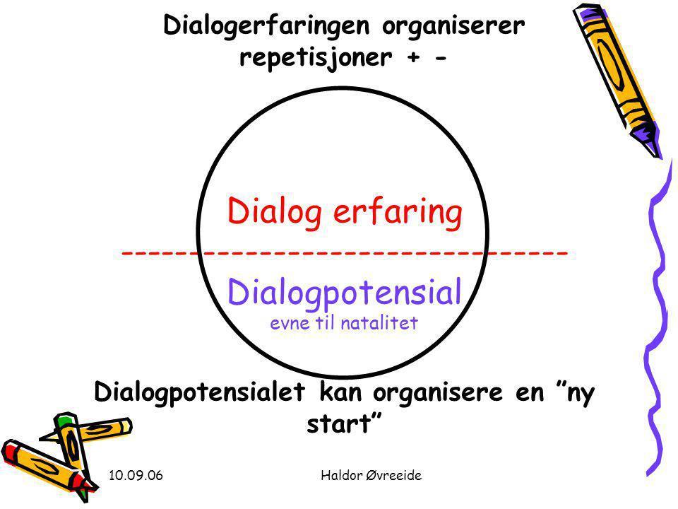 Dialogerfaringen organiserer repetisjoner + - Dialog erfaring -------------------------------- Dialogpotensial evne til natalitet Dialogpotensialet kan organisere en ny start