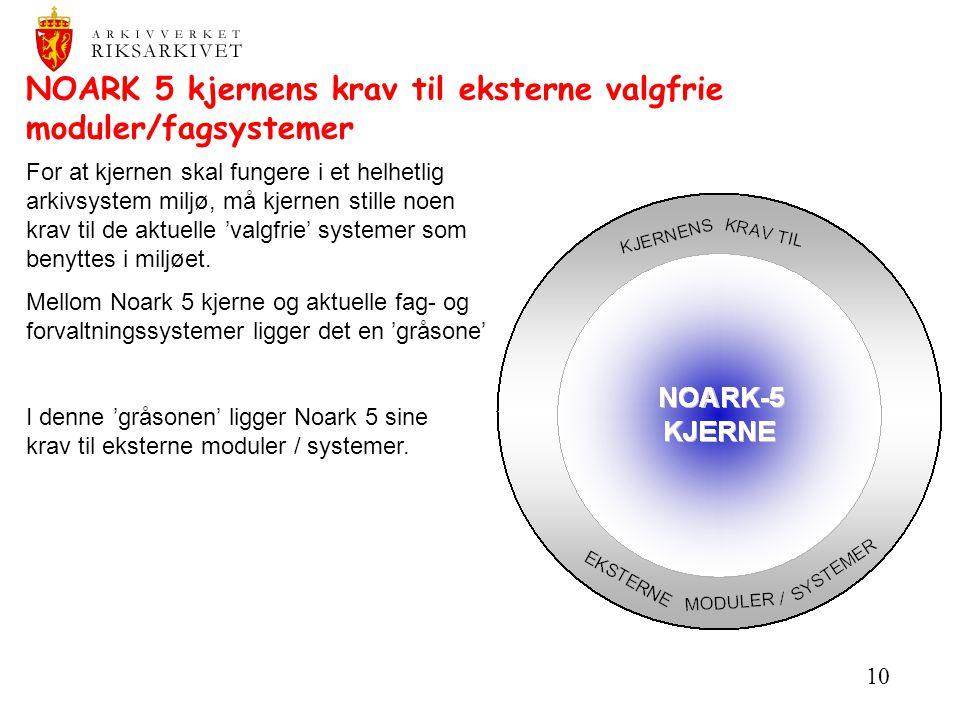 NOARK 5 kjernens krav til eksterne valgfrie moduler/fagsystemer