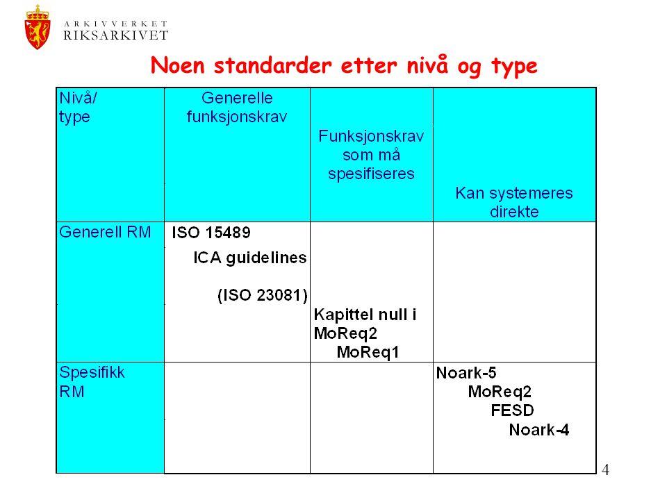 Noen standarder etter nivå og type