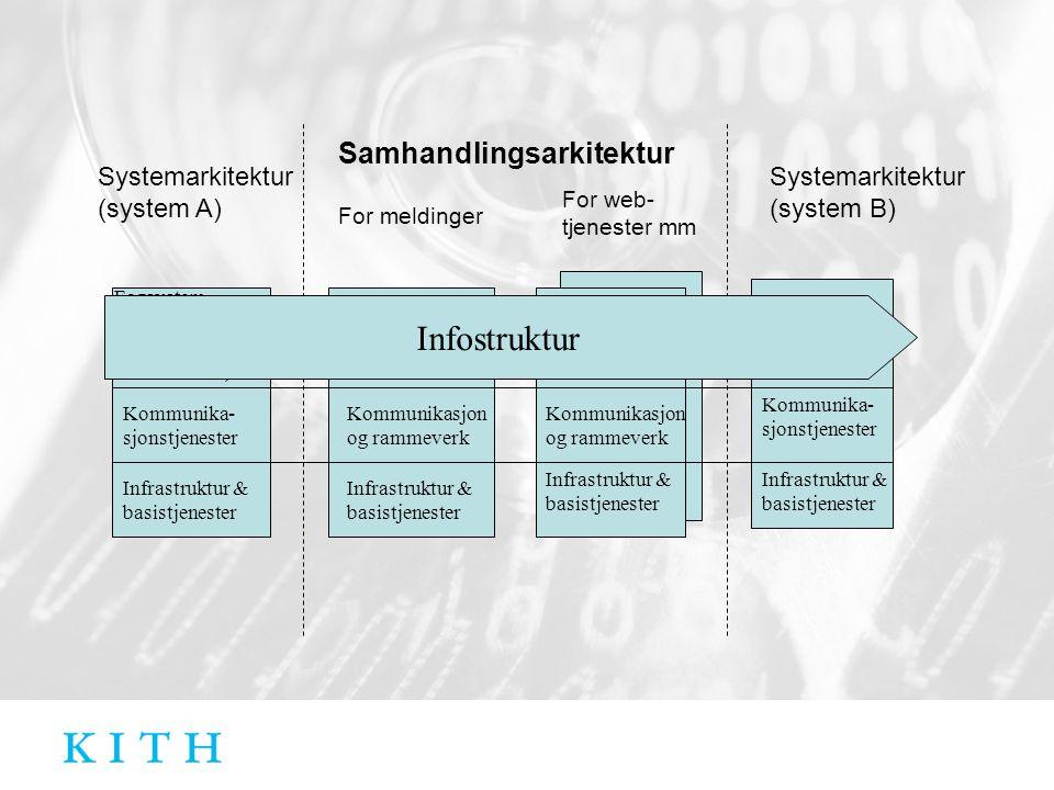 Infostruktur Samhandlingsarkitektur Systemarkitektur(system A)