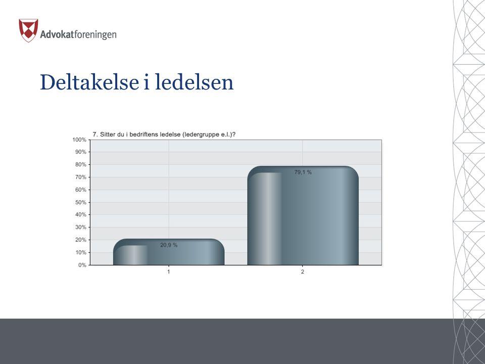 Deltakelse i ledelsen Alternativer Prosent Verdi 1 Ja 20,9 % 72