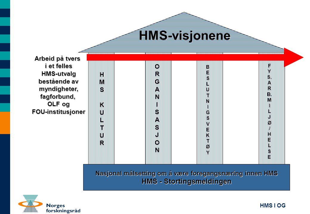 HMS-visjonene HMS - Stortingsmeldingen Arbeid på tvers i et felles
