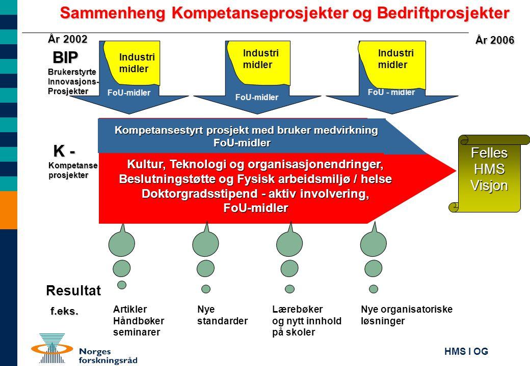 Sammenheng Kompetanseprosjekter og Bedriftprosjekter