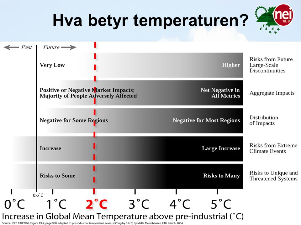 Hva betyr temperaturen