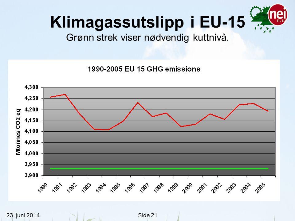 Klimagassutslipp i EU-15 Grønn strek viser nødvendig kuttnivå.