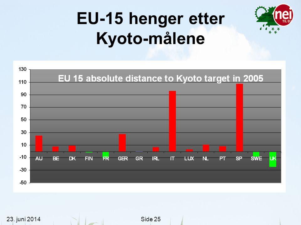 EU-15 henger etter Kyoto-målene