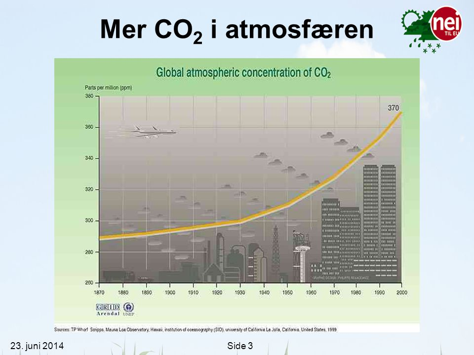 Mer CO2 i atmosfæren 3. april 2017 3